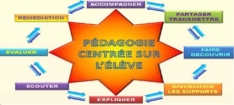 Pédagogie active, méthode d'enseignement