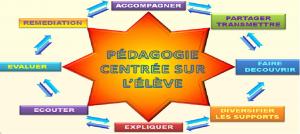Pédagogie cooperative, méthode d'enseignement